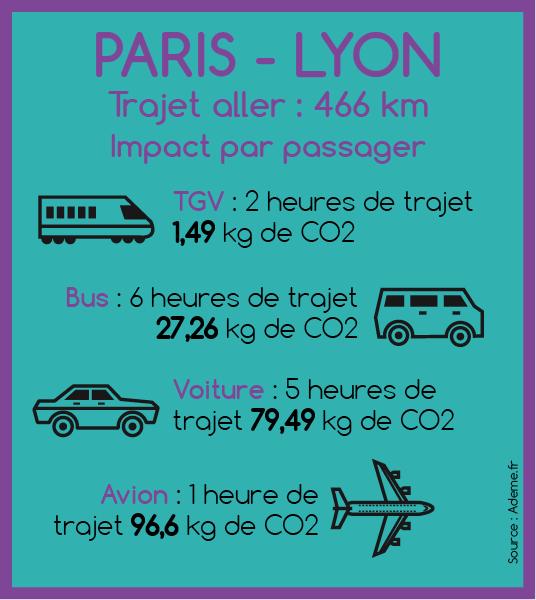 Empreinte Carbone Quel Mode De Transport Est Le Plus Polluant
